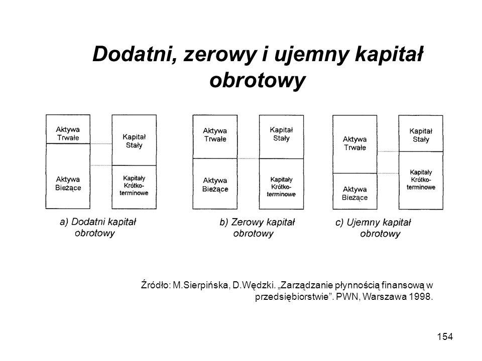 154 Dodatni, zerowy i ujemny kapitał obrotowy Źródło: M.Sierpińska, D.Wędzki. Zarządzanie płynnością finansową w przedsiębiorstwie. PWN, Warszawa 1998