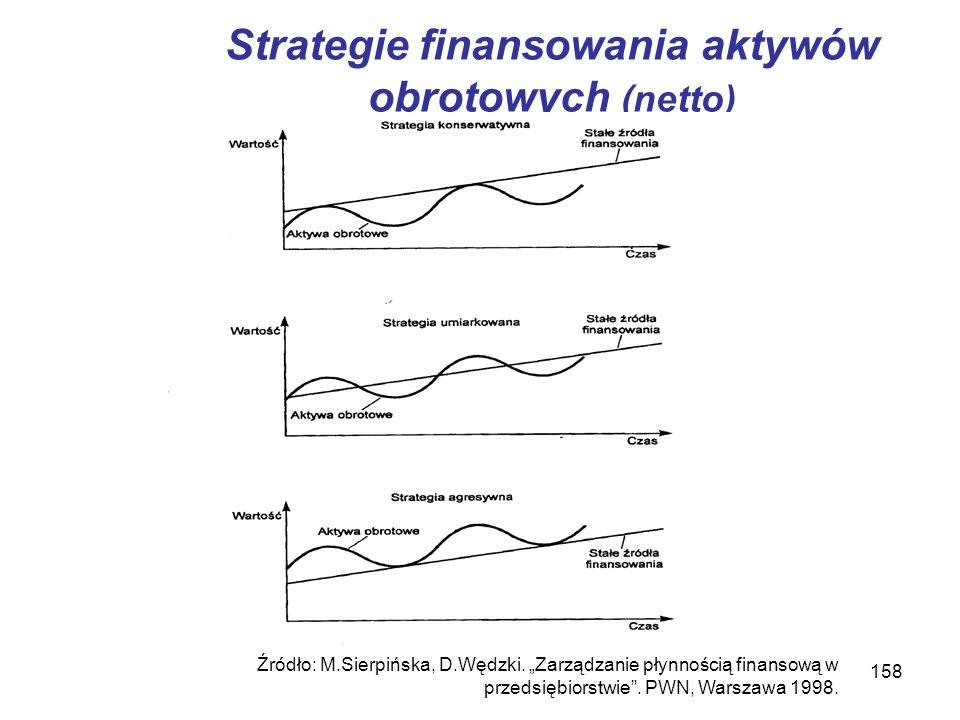 158 Strategie finansowania aktywów obrotowych (netto) Źródło: M.Sierpińska, D.Wędzki. Zarządzanie płynnością finansową w przedsiębiorstwie. PWN, Warsz