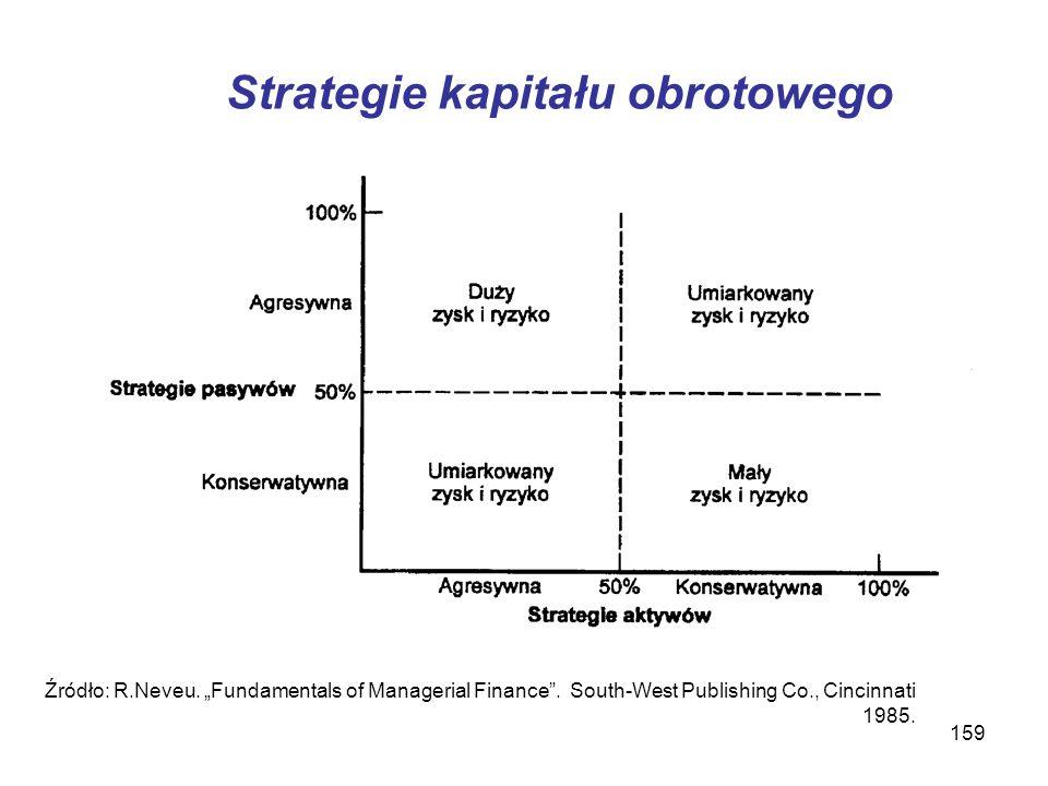 159 Strategie kapitału obrotowego Źródło: R.Neveu. Fundamentals of Managerial Finance. South-West Publishing Co., Cincinnati 1985.