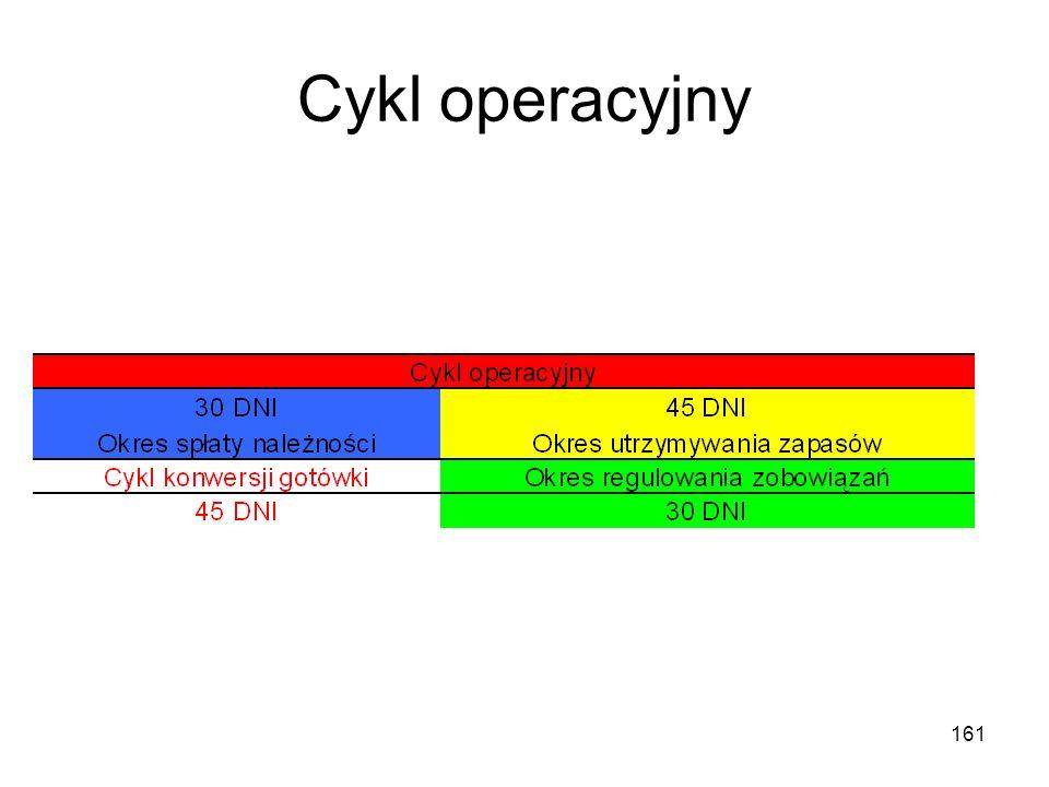 Cykl operacyjny 161