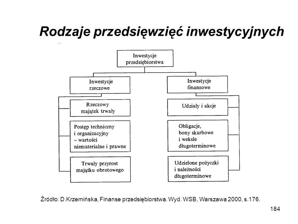 184 Rodzaje przedsięwzięć inwestycyjnych Źródło: D.Krzemińska, Finanse przedsiębiorstwa. Wyd. WSB, Warszawa 2000, s.176.