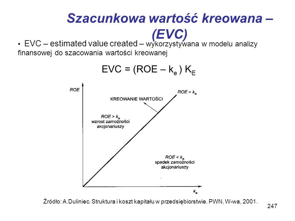 247 Szacunkowa wartość kreowana – (EVC) EVC – estimated value created – wykorzystywana w modelu analizy finansowej do szacowania wartości kreowanej EV