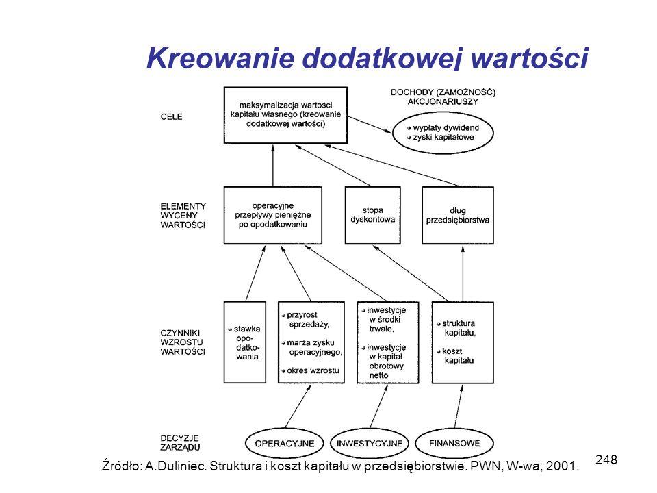 248 Kreowanie dodatkowej wartości Źródło: A.Duliniec. Struktura i koszt kapitału w przedsiębiorstwie. PWN, W-wa, 2001.