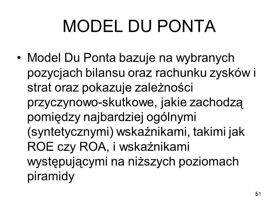 MODEL DU PONTA Model Du Ponta bazuje na wybranych pozycjach bilansu oraz rachunku zysków i strat oraz pokazuje zależności przyczynowo-skutkowe, jakie