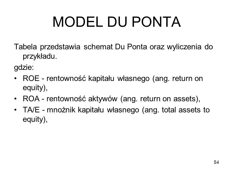 MODEL DU PONTA Tabela przedstawia schemat Du Ponta oraz wyliczenia do przykładu. gdzie: ROE - rentowność kapitału własnego (ang. return on equity), RO