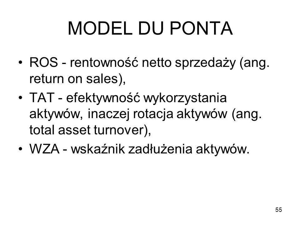 MODEL DU PONTA ROS - rentowność netto sprzedaży (ang. return on sales), TAT - efektywność wykorzystania aktywów, inaczej rotacja aktywów (ang. total a