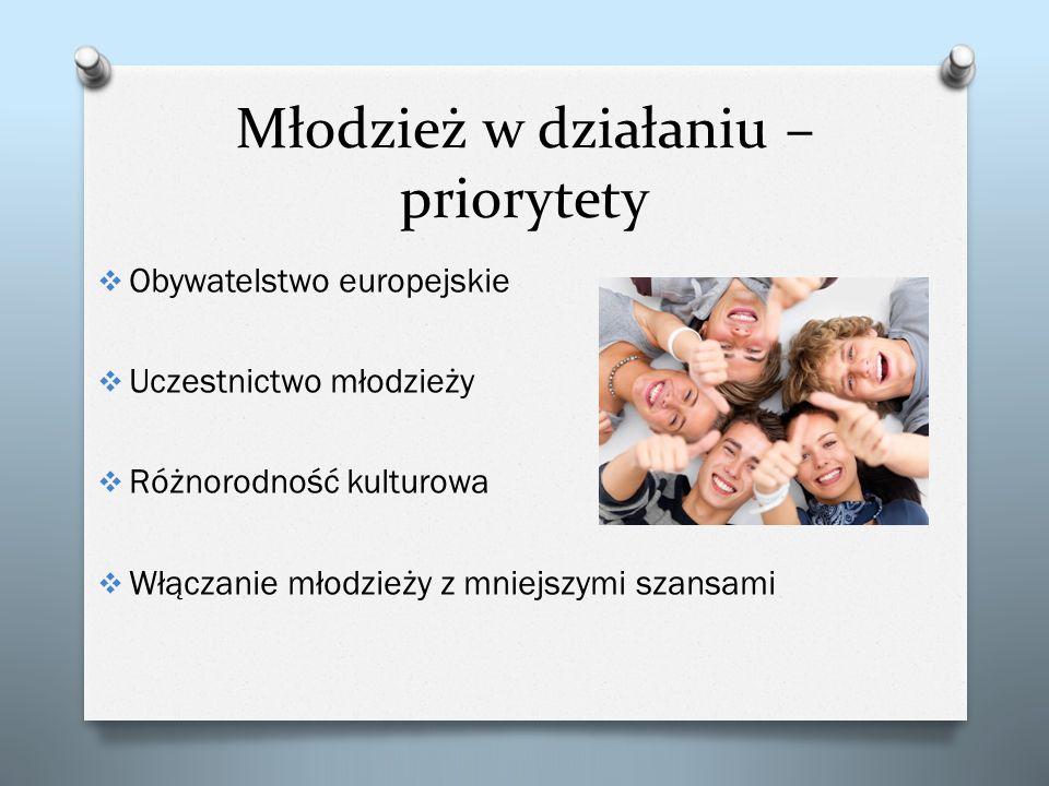 Młodzież w działaniu – priorytety Obywatelstwo europejskie Uczestnictwo młodzieży Różnorodność kulturowa Włączanie młodzieży z mniejszymi szansami