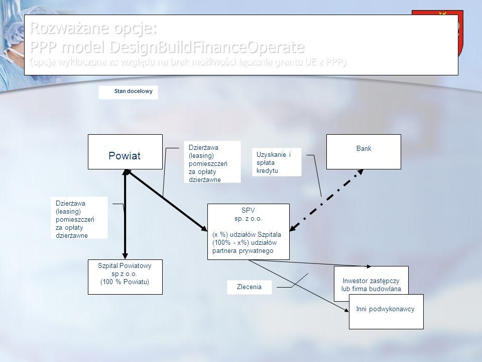 Powiat Wrzesiński Rozważane opcje: PPP model DesignBuildFinanceOperate (opcja wykluczona ze względu na brak możliwości łączenia grantu UE z PPP) SPV sp.