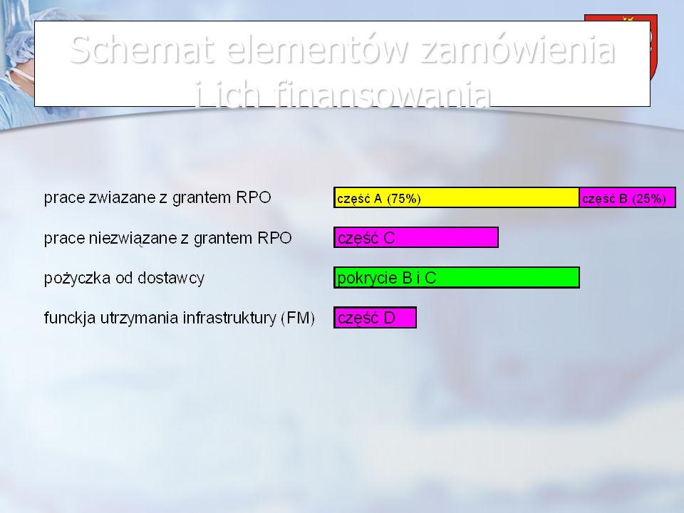 Powiat Wrzesiński Schemat elementów zamówienia i ich finansowania