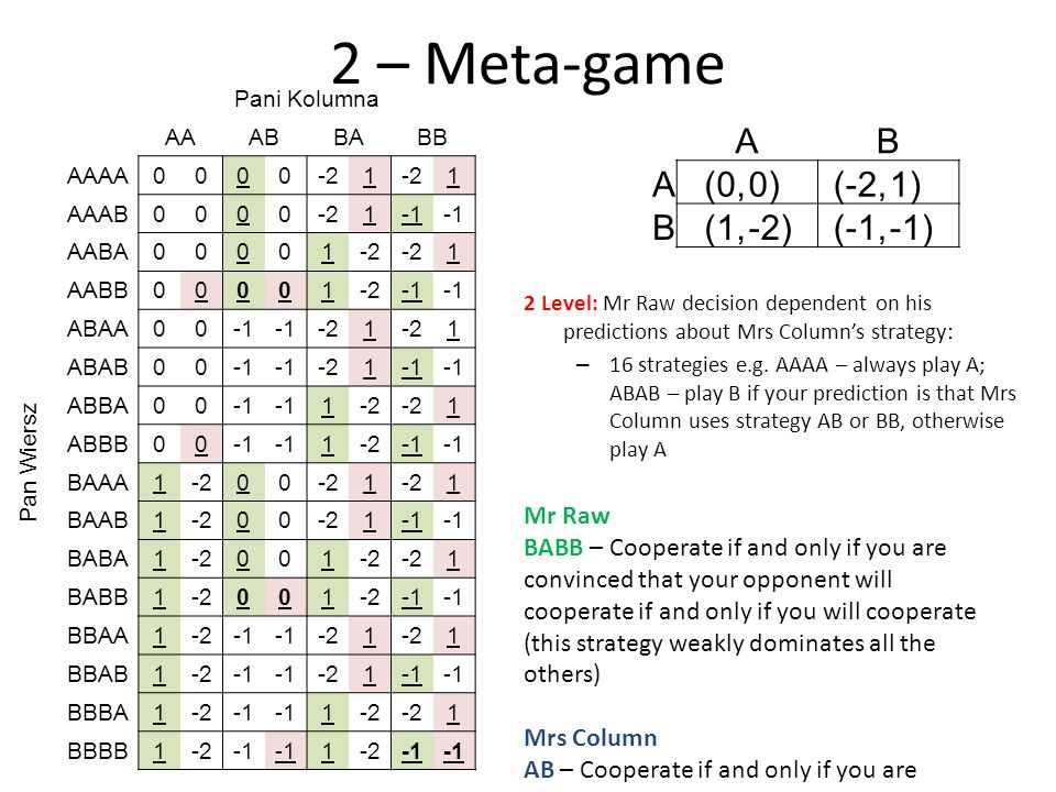 2 – Meta-game 2 Level: Mr Raw decision dependent on his predictions about Mrs Columns strategy: – 16 strategies e.g. AAAA – always play A; ABAB – play