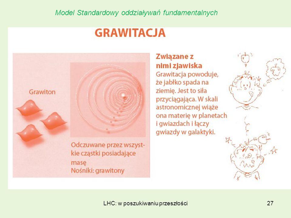 LHC: w poszukiwaniu przeszłości27 Model Standardowy oddziaływań fundamentalnych