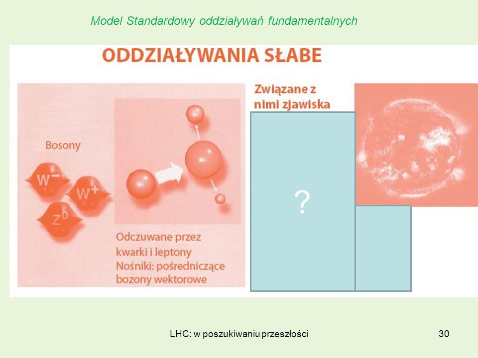 LHC: w poszukiwaniu przeszłości30 Model Standardowy oddziaływań fundamentalnych ?