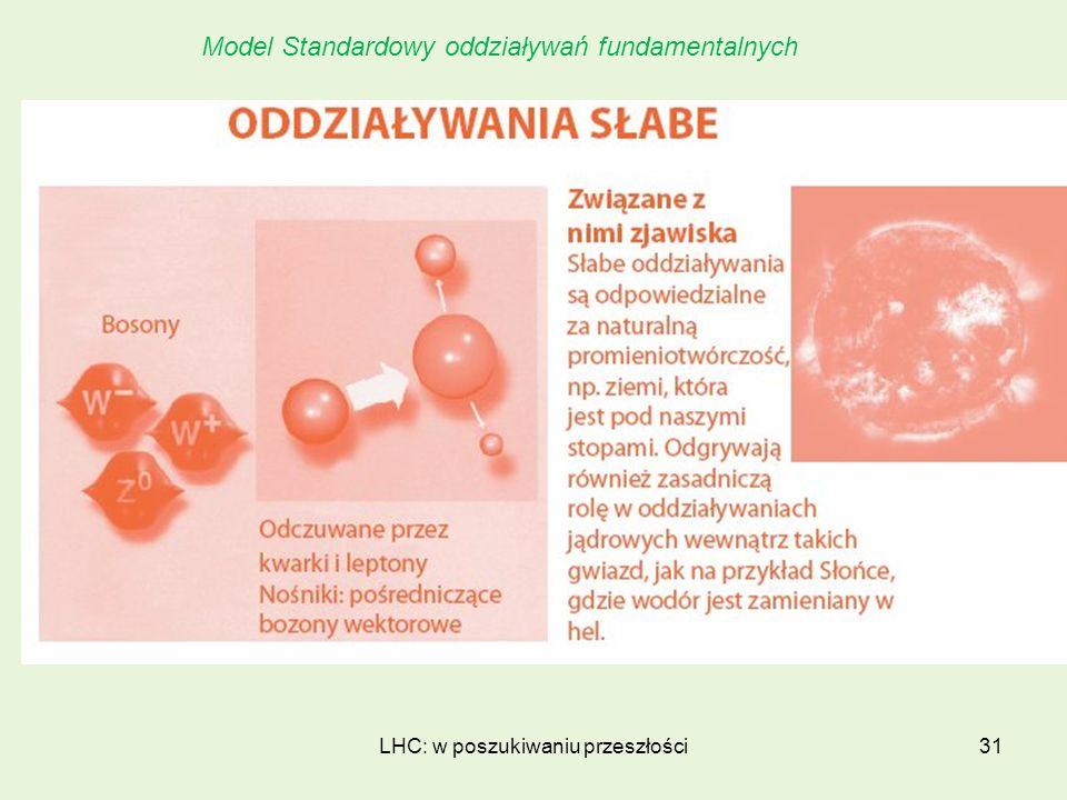 LHC: w poszukiwaniu przeszłości31 Model Standardowy oddziaływań fundamentalnych