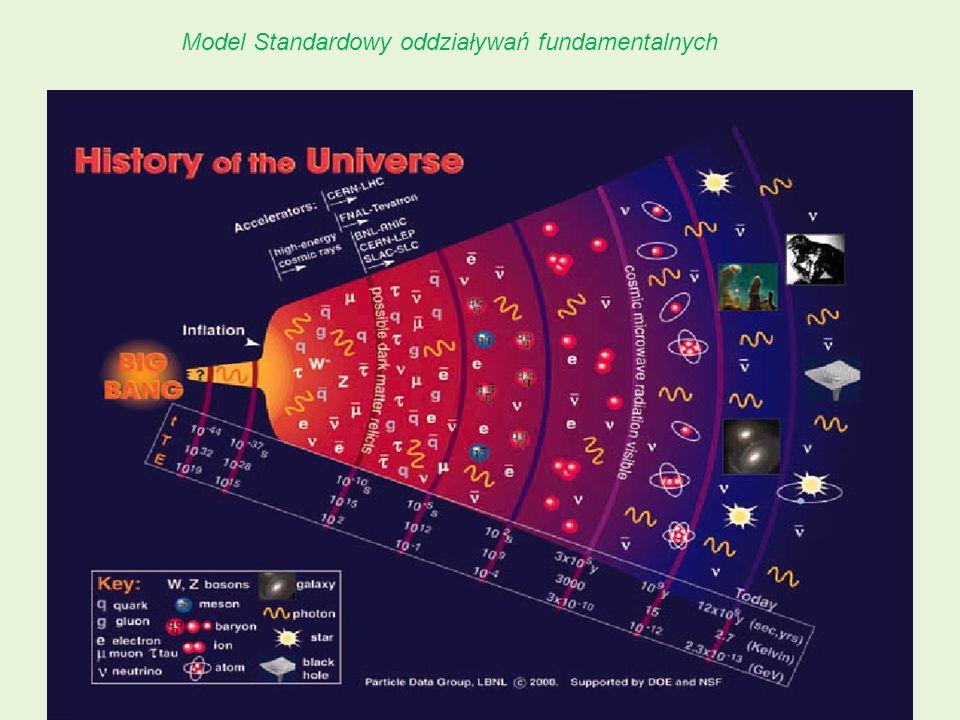 LHC: w poszukiwaniu przeszłości37 Model Standardowy oddziaływań fundamentalnych