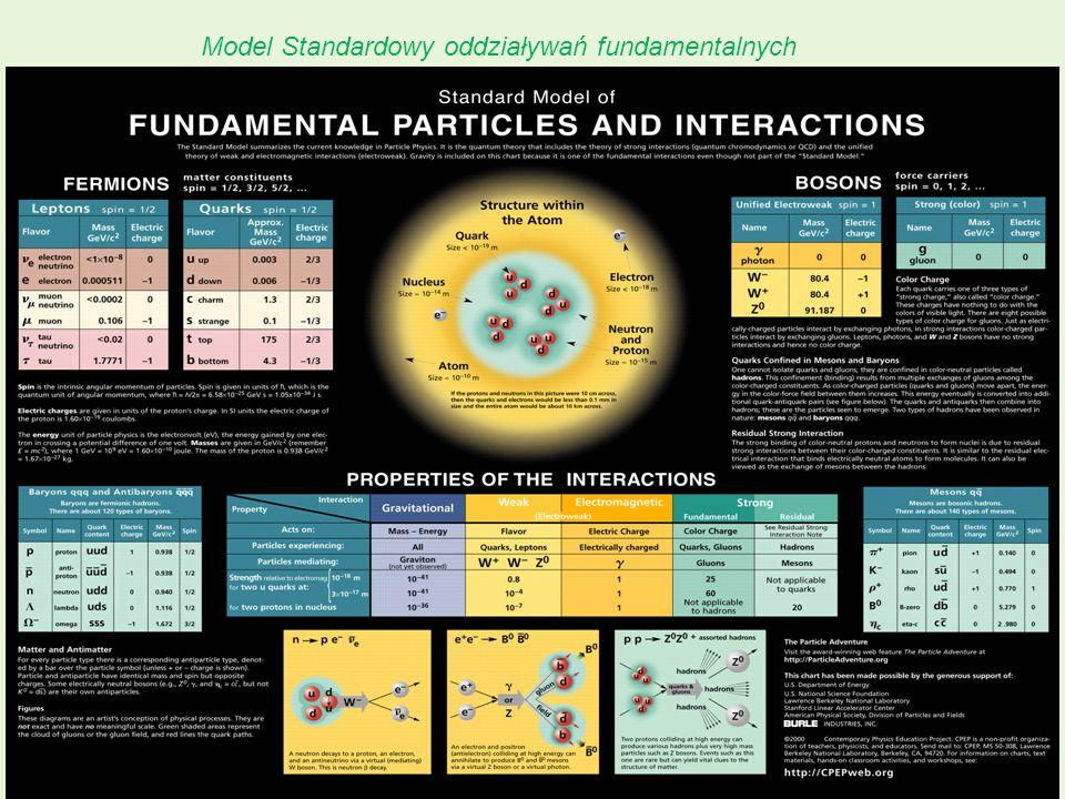 LHC: w poszukiwaniu przeszłości38 Model Standardowy oddziaływań fundamentalnych