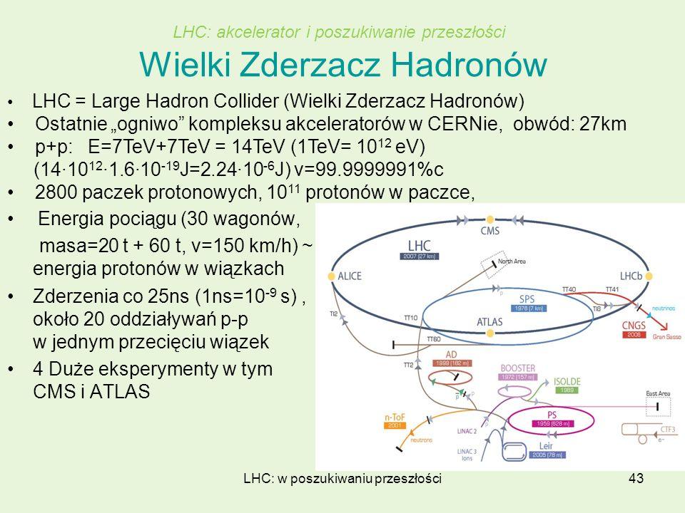 LHC: w poszukiwaniu przeszłości43 Wielki Zderzacz Hadronów Energia pociągu (30 wagonów, masa=20 t + 60 t, v=150 km/h) ~ energia protonów w wiązkach Zd