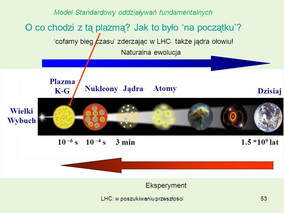 LHC: w poszukiwaniu przeszłości53 10 –6 s 10 –4 s 3 min 1.5 *10 9 lat Plazma K-G NukleonyJądra Atomy Dzisiaj Eksperyment Wielki Wybuch O co chodzi z t