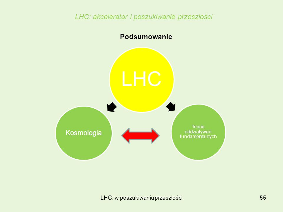 LHC: w poszukiwaniu przeszłości55 LHC: akcelerator i poszukiwanie przeszłości LHC Teoria oddziaływań fundamentalnych Kosmologia Podsumowanie