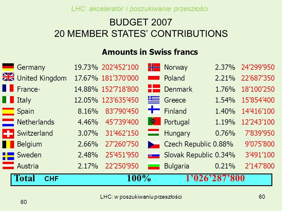 LHC: w poszukiwaniu przeszłości60 BUDGET 2007 20 MEMBER STATES CONTRIBUTIONS Amounts in Swiss francs Germany19.73%202452100 Norway 2.37%24299950 Unite