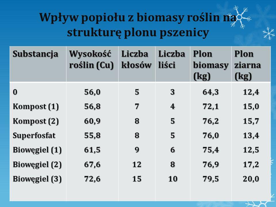 Wpływ popiołu z biomasy roślin na strukturę plonu pszenicy Substancja Wysokość roślin (Cu) Liczba kłosów Liczba liści Plon biomasy (kg) Plon ziarna (k