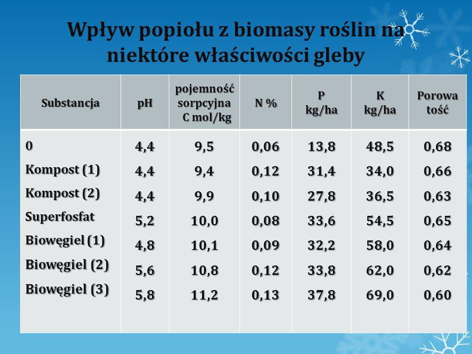Wpływ popiołu z biomasy roślin na niektóre właściwości gleby SubstancjapH pojemność sorpcyjna C mol/kg C mol/kg N % Pkg/haKkg/haPorowatość 0 Kompost (