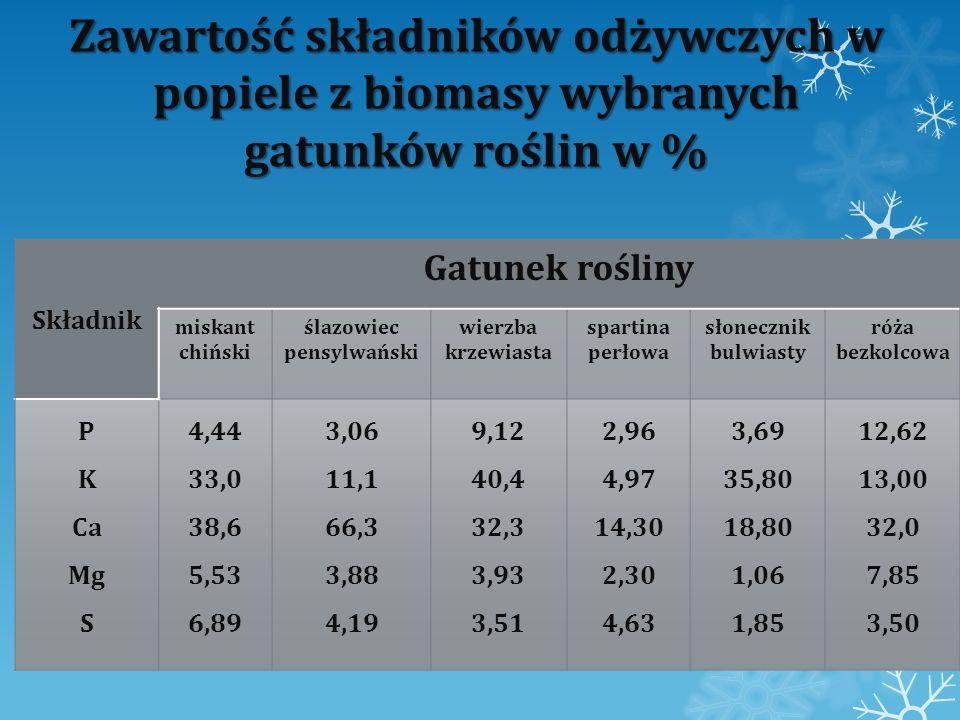 Zawartość mikroskładników w popiele z biomasy wybranych gatunków roślin w % (badania polskie) Mikro składnik Gatunek rośliny miskant chiński ślazowiec pensylwański wierzba krzewiasta spartina perłowa słonecznik bulwiasty róża bezkolcowa B Mn Cu Zn Fe 0,03 0,12 0,01 0,38 1,45 0,07 0,03 0,02 0,10 0,41 0,47 0,09 0,07 1,34 0,42 0,07 0,10 0,08 0,93 0,98 0,08 0,06 0,03 0,55 0,51 0,16 0,10 0,05 0,27 1,69