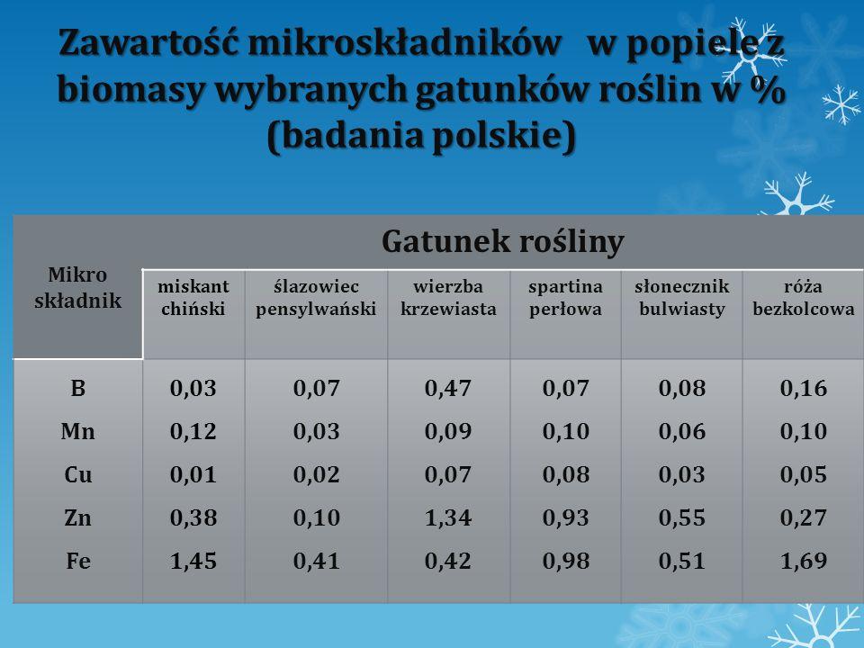Zawartość mikroskładników w popiele z biomasy wybranych gatunków roślin w % (badania polskie) Mikro składnik Gatunek rośliny miskant chiński ślazowiec
