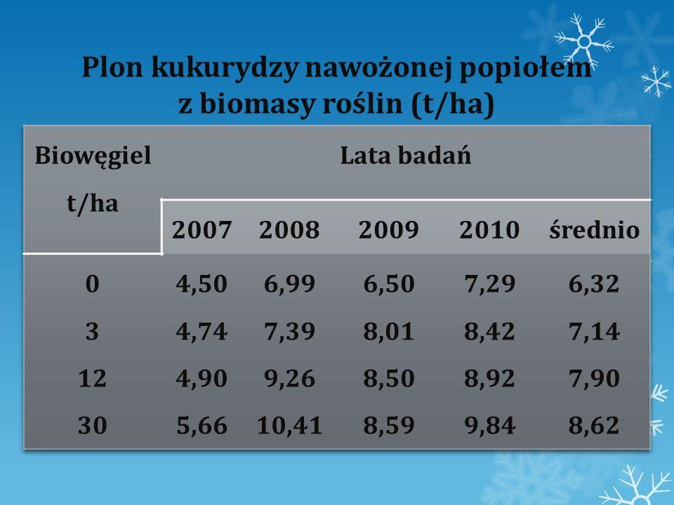 Zawartość azotu w kukurydzy naważonej popiołem z biomasy roślin (mg/g) Biowęgiel t/ha Lata badań 2007 200820092010średnio 0 3 12 30 6,63 7,21 7,55 8,62 6,41 6,80 7,68 8,01 6,32 6,92 7,84 8,12 6,16 6,83 7,21 8,47 6,35 6,94 7,57 8,30