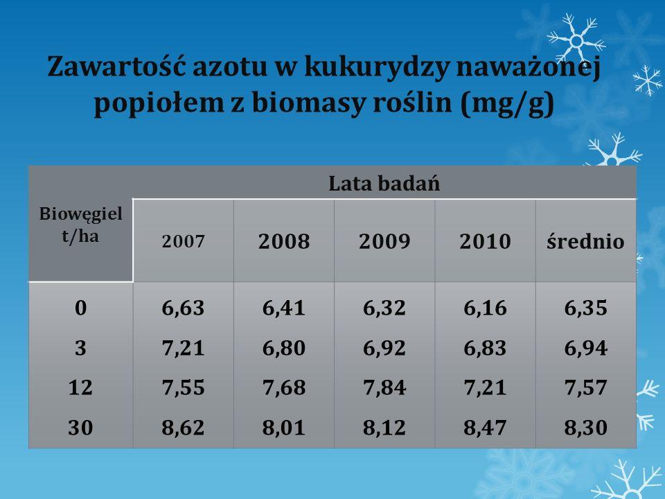 Zawartość azotu w kukurydzy naważonej popiołem z biomasy roślin (mg/g) Biowęgiel t/ha Lata badań 2007 200820092010średnio 0 3 12 30 6,63 7,21 7,55 8,6