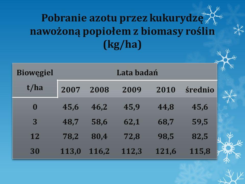 Wpływ popiołu z biomasy roślin na odczyn gleby (pH) Biowęgiel t/ha Lata badań 2007200820092010średnio 0 3 12 30 6,52 6,68 6,92 7,23 6,10 6,28 6,59 7,26 5,92 6,03 6,42 6,94 5,86 5,92 6,16 6,78 6,10 6,22 6,52 7,05