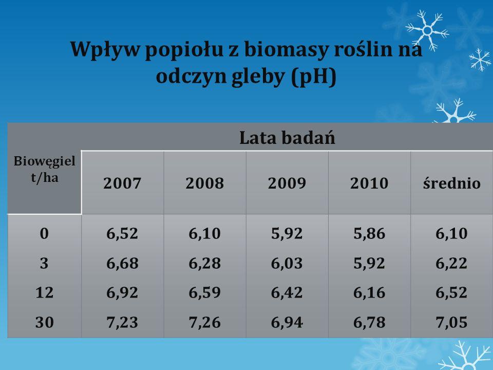 Wpływ popiołu z biomasy roślin na odczyn gleby (pH) Biowęgiel t/ha Lata badań 2007200820092010średnio 0 3 12 30 6,52 6,68 6,92 7,23 6,10 6,28 6,59 7,2
