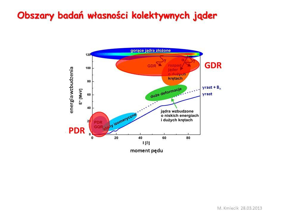 Obszary badań własności kolektywnych jąder M.