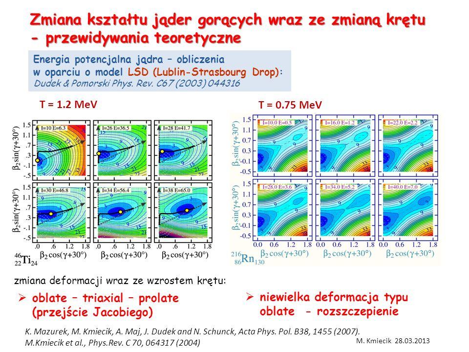 Zmiana kształtu jąder gorących wraz ze zmianą krętu - przewidywania teoretyczne M.