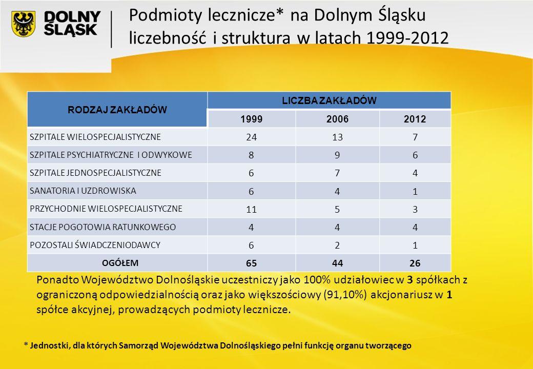 Podmioty lecznicze* na Dolnym Śląsku liczebność i struktura w latach 1999-2012 RODZAJ ZAKŁADÓW LICZBA ZAKŁADÓW 199920062012 SZPITALE WIELOSPECJALISTYC