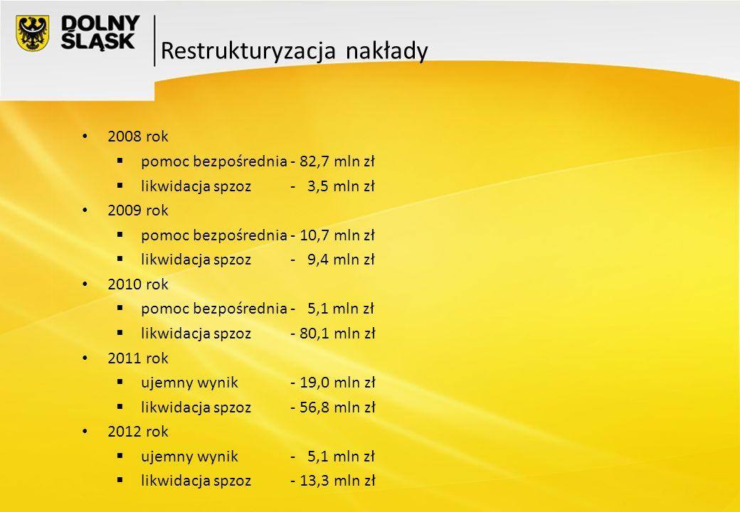 2008 rok pomoc bezpośrednia - 82,7 mln zł likwidacja spzoz - 3,5 mln zł 2009 rok pomoc bezpośrednia - 10,7 mln zł likwidacja spzoz - 9,4 mln zł 2010 r