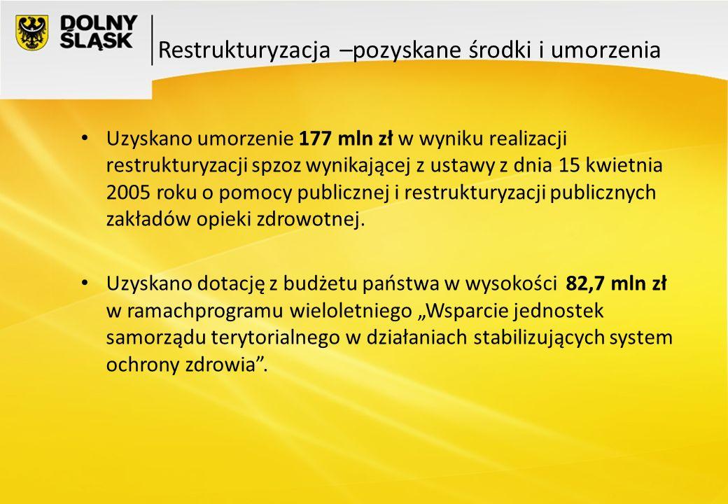 Uzyskano umorzenie 177 mln zł w wyniku realizacji restrukturyzacji spzoz wynikającej z ustawy z dnia 15 kwietnia 2005 roku o pomocy publicznej i restr