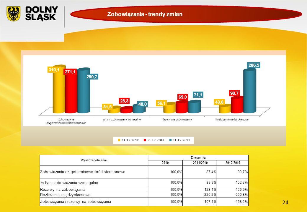 24 Zobowiązania - trendy zmian Wyszczególnienie Dynamika 2010 2011/2010 2012/2010 Zobowiązania długoterminowe+krótkotermonowe 100,0%87,4%93,7% w tym z