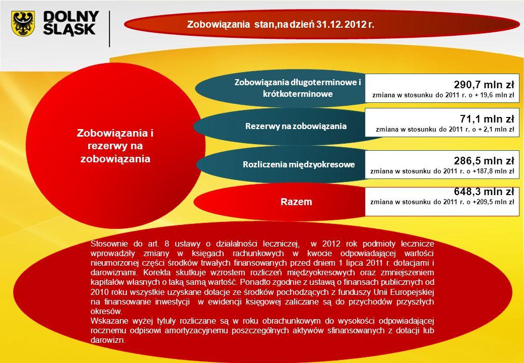 Zobowiązania i rezerwy na zobowiązania Zobowiązania długoterminowe i krótkoterminowe Rezerwy na zobowiązania Stosownie do art. 8 ustawy o działalności