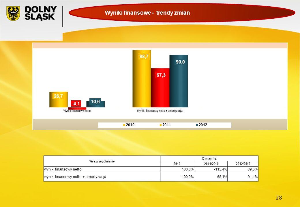 28 Wyniki finansowe - trendy zmian Wyszczególnienie Dynamika 2010 2011/2010 2012/2010 wynik finansowy netto 100,0%-115,4%39,6% wynik finansowy netto +