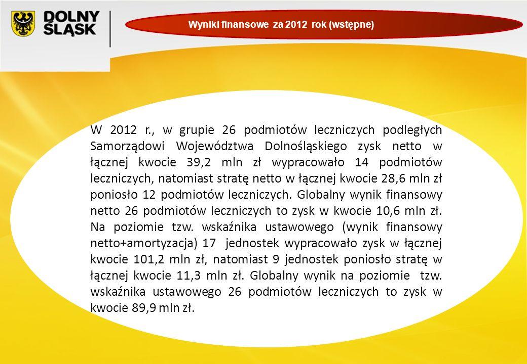 Wyniki finansowe za 2012 rok (wstępne) W 2012 r., w grupie 26 podmiotów leczniczych podległych Samorządowi Województwa Dolnośląskiego zysk netto w łąc