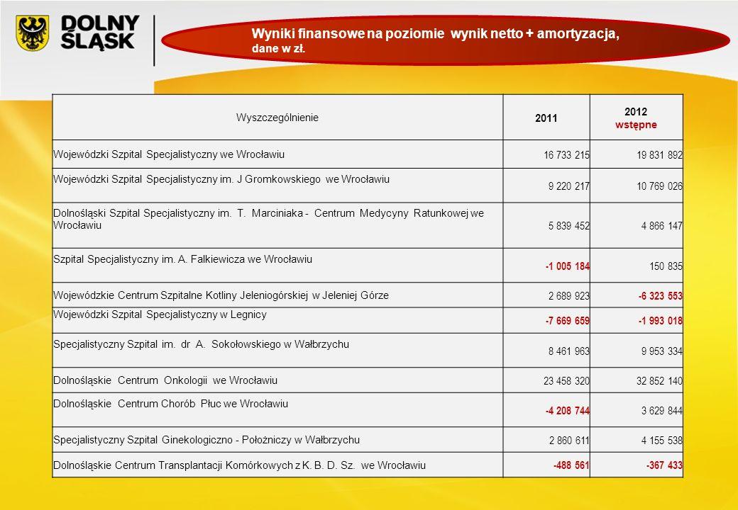 Wyszczególnienie2011 2012 wstępne Wojewódzki Szpital Specjalistyczny we Wrocławiu 16 733 21519 831 892 Wojewódzki Szpital Specjalistyczny im. J Gromko
