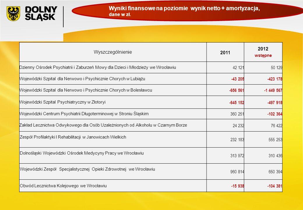 Wyszczególnienie 2011 2012 wstępne Dzienny Ośrodek Psychiatrii i Zaburzeń Mowy dla Dzieci i Młodzieży we Wrocławiu 42 12150 129 Wojewódzki Szpital dla