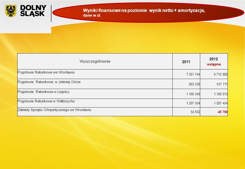 Wyszczególnienie 2011 2012 wstępne Pogotowie Ratunkowe we Wrocławiu 7 251 7449 710 889 Pogotowie Ratunkowe w Jeleniej Górze 993 036917 711 Pogotowie R