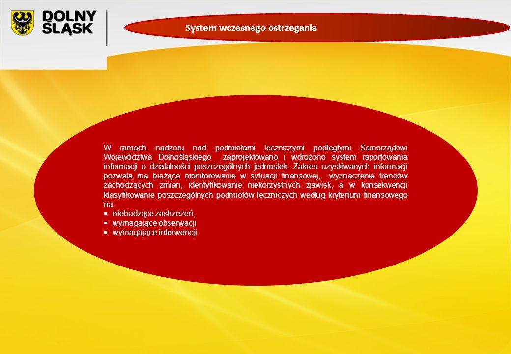 System wczesnego ostrzegania W ramach nadzoru nad podmiotami leczniczymi podległymi Samorządowi Województwa Dolnośląskiego zaprojektowano i wdrożono s