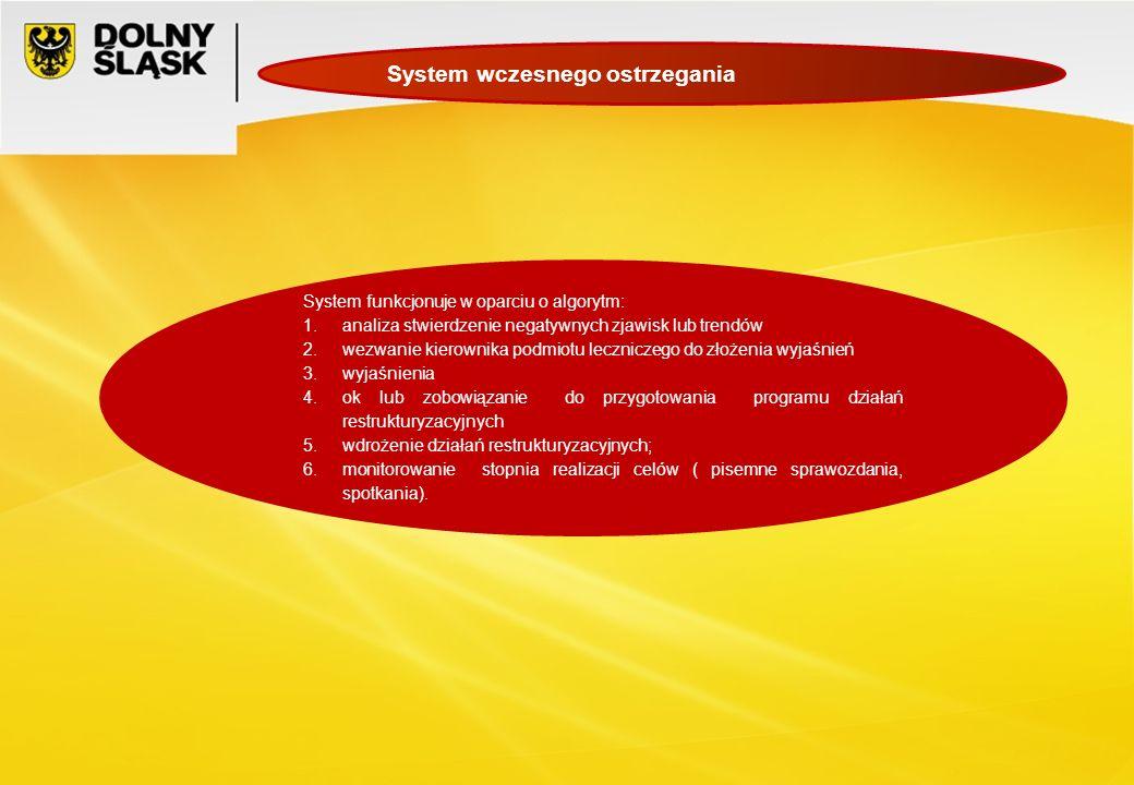 System wczesnego ostrzegania System funkcjonuje w oparciu o algorytm: 1.analiza stwierdzenie negatywnych zjawisk lub trendów 2.wezwanie kierownika pod