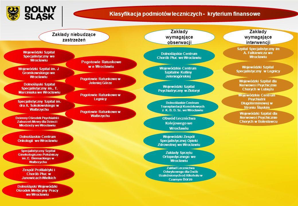 Klasyfikacja podmiotów leczniczych - kryterium finansowe Obwód Lecznictwa Kolejowego we Wrocławiu Wojewódzki Szpital Specjalistyczny w Legnicy Wojewód