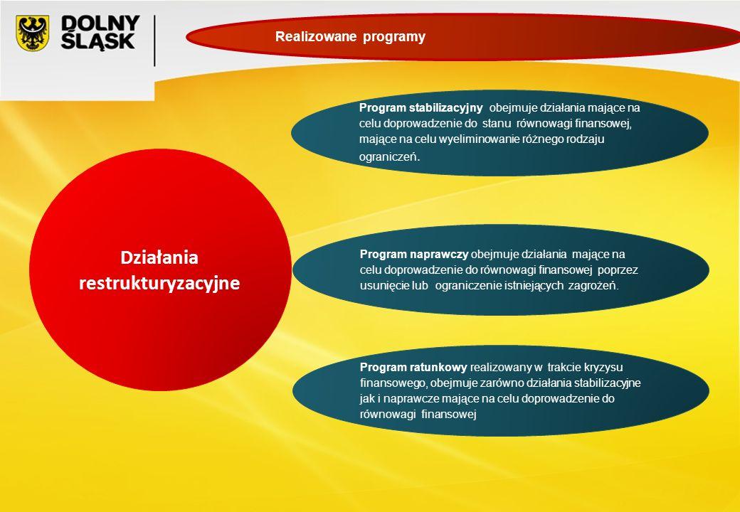 Działania restrukturyzacyjne Program stabilizacyjny obejmuje działania mające na celu doprowadzenie do stanu równowagi finansowej, mające na celu wyel