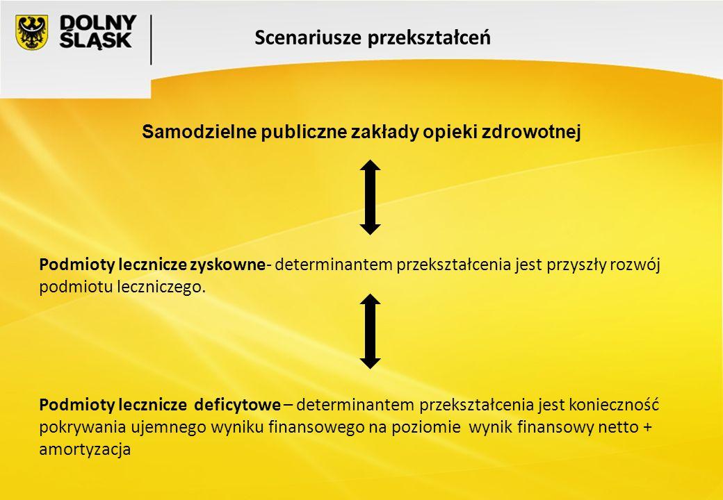 Samodzielne publiczne zakłady opieki zdrowotnej Scenariusze przekształceń Podmioty lecznicze zyskowne- determinantem przekształcenia jest przyszły roz