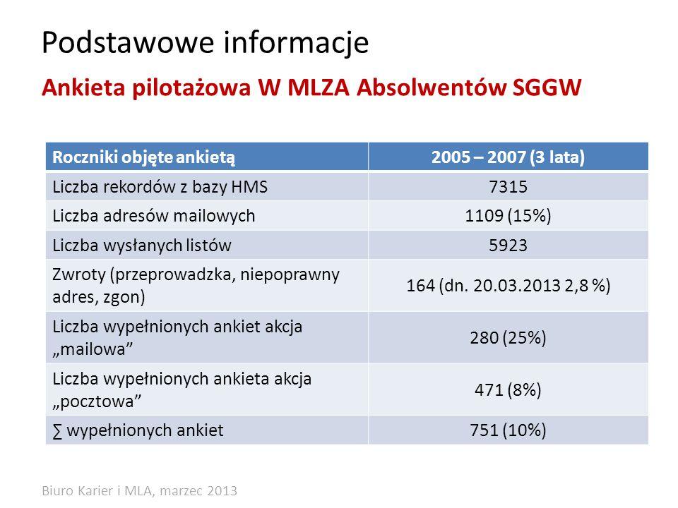 Podstawowe informacje Roczniki objęte ankietą2005 – 2007 (3 lata) Liczba rekordów z bazy HMS7315 Liczba adresów mailowych1109 (15%) Liczba wysłanych listów5923 Zwroty (przeprowadzka, niepoprawny adres, zgon) 164 (dn.