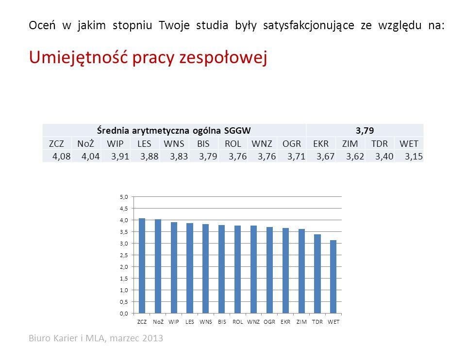 Oceń w jakim stopniu Twoje studia były satysfakcjonujące ze względu na: Umiejętność pracy zespołowej Średnia arytmetyczna ogólna SGGW3,79 ZCZNoŻWIPLESWNSBISROLWNZOGREKRZIMTDRWET 4,084,043,913,883,833,793,76 3,713,673,623,403,15 Biuro Karier i MLA, marzec 2013